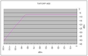 Ta7124p_agc_01
