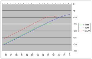 Rf_graf